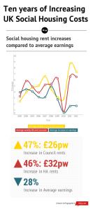 Ten years of Increasing UK Social housing costs